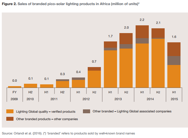 Figure 2. Sales of branded pico-solar lighting products in Africa (million of units)*