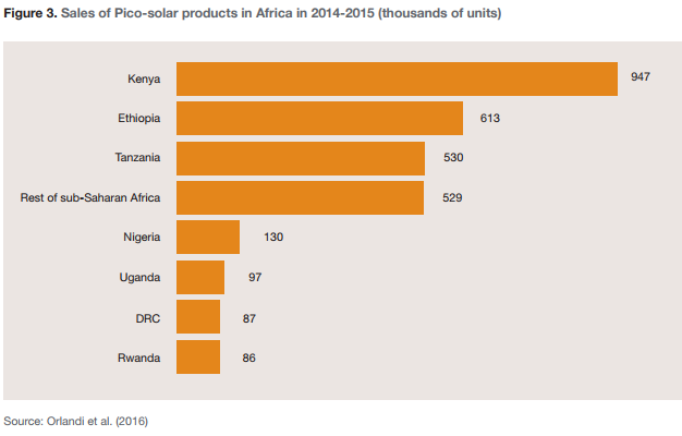 Figure 3. Sales of Pico-solar products in Africa in 2014-2015 (thousands of units)