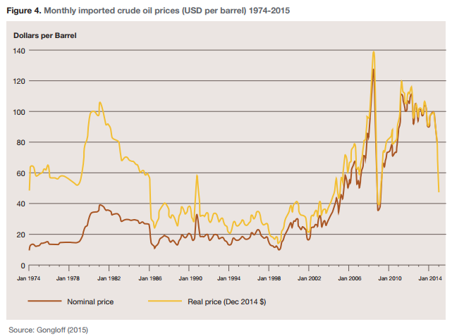 Figure 4. Monthly imported crude oil prices (USD per barrel) 1974-2015