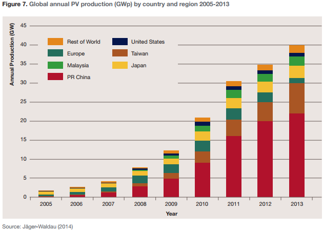 Figure 7. Global annual PV production (GWp) by country and region 2005-2013