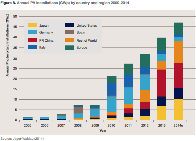 Figure 8. Annual PV installations (GWp) by country and region 2000-2014