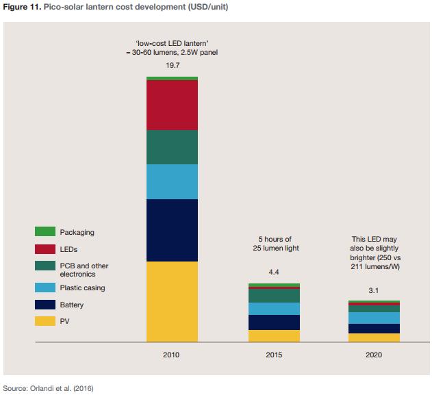 Figure 11. Pico-solar lantern cost development (USD/unit)