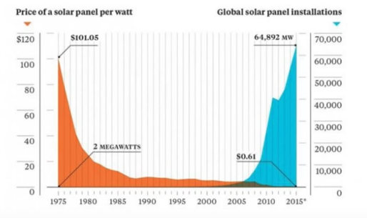 why solar energy is the future